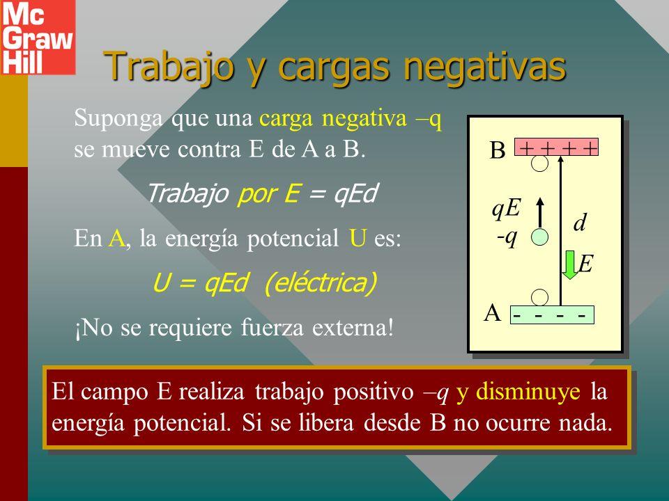 Trabajo y energía eléctricos Una fuerza externa F mueve a +q de A a B contra la fuerza de campo qE. Trabajo = Fd = (qE)d En el nivel B, la energía pot