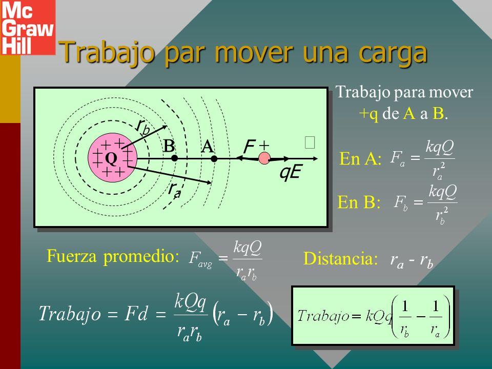 Trabajo y cargas negativas Suponga que una carga negativa –q se mueve contra E de A a B. Trabajo por E = qEd En A, la energía potencial U es: U = qEd