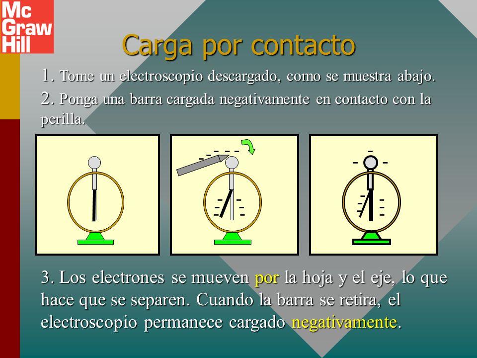 Primera ley de la electrostática Cargas iguales se repelen; cargas opuestas se atraen. Cargas iguales se repelen; cargas opuestas se atraen. Neg PosNe