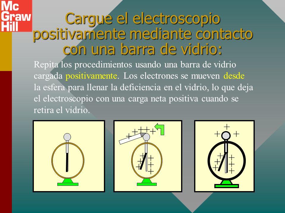 Carga por contacto 1. Tome un electroscopio descargado, como se muestra abajo. 2. Ponga una barra cargada negativamente en contacto con la perilla. 3.