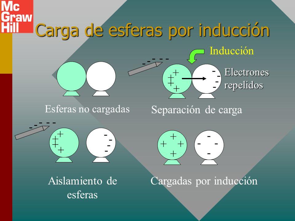 Cargue el electroscopio positivamente mediante contacto con una barra de vidrio: + + + + + + + + + + + + + + + + + + + + Repita los procedimientos usa