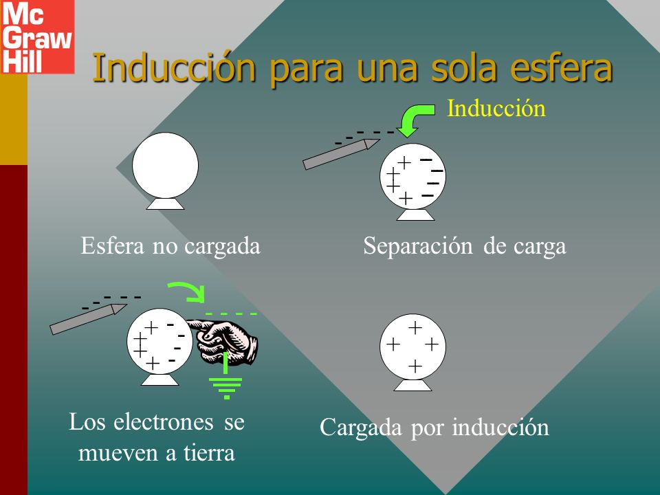 Carga de esferas por inducción - - - -- Esferas no cargadas Separación de carga - - - -- Aislamiento de esferas Cargadas por inducción - - - - + + + +