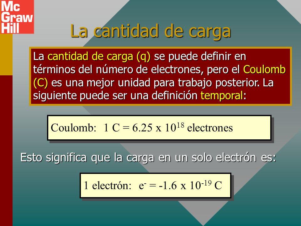 Inducción para una sola esfera - - - -- Esfera no cargadaSeparación de carga Los electrones se mueven a tierra Cargada por inducción + + ++ Inducción