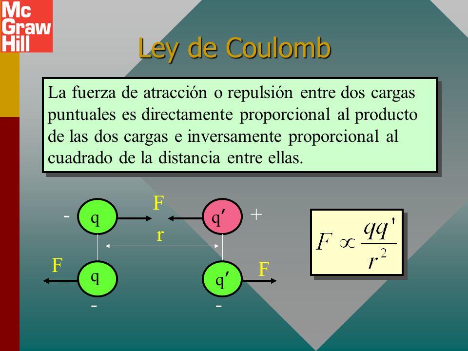 Ejemplo 1. Si 16 millones de electrones se remueven de una esfera neutral, ¿cuál es la carga en coulombs sobre la esfera? 1 electrón: e - = -1.6 x 10