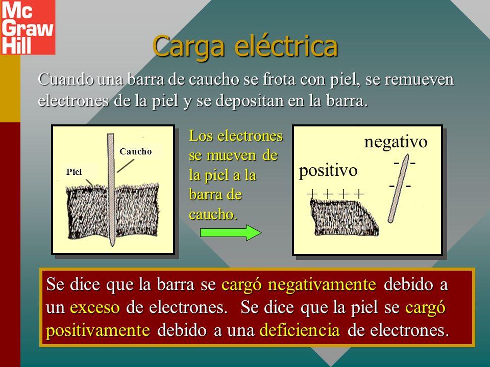 Objetivos: Después de terminar esta unidad deberá: Explicar y demostrar la primera ley de la electrostática y discutir la carga por contacto y por ind