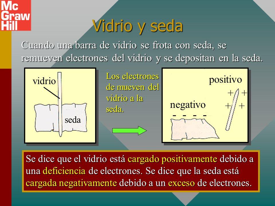 Carga eléctrica Cuando una barra de caucho se frota con piel, se remueven electrones de la piel y se depositan en la barra. Se dice que la barra se ca