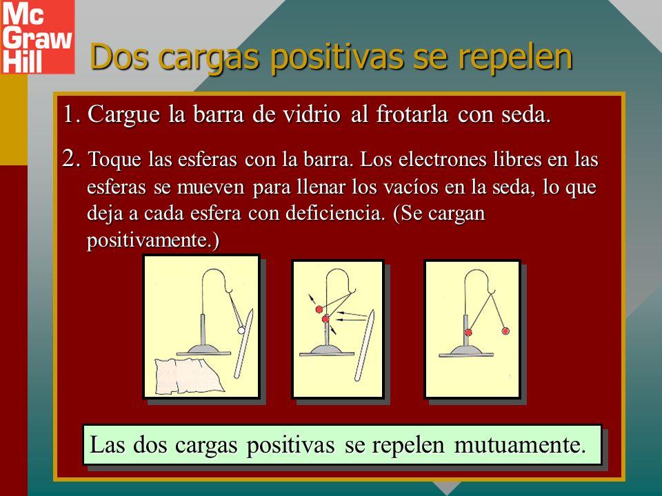 Dos cargas negativas se repelen 1. Cargue la barra de caucho al frotarla con piel. 2. Transfiera electrones de la barra a cada esfera. Dos cargas nega