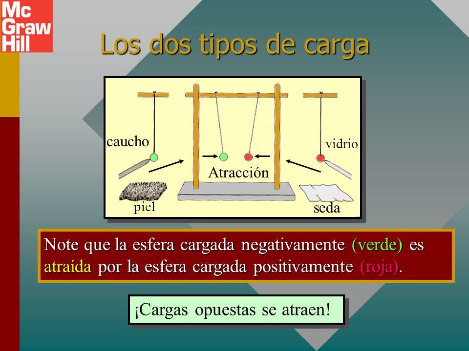 Dos cargas positivas se repelen 1. Cargue la barra de vidrio al frotarla con seda. 2. Toque las esferas con la barra. Los electrones libres en las esf