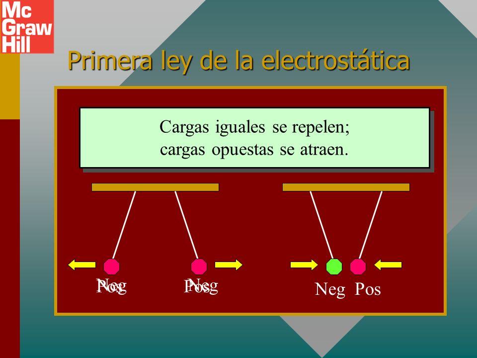 Los dos tipos de carga piel caucho Atracción Note que la esfera cargada negativamente (verde) es atraída por la esfera cargada positivamente (roja). ¡