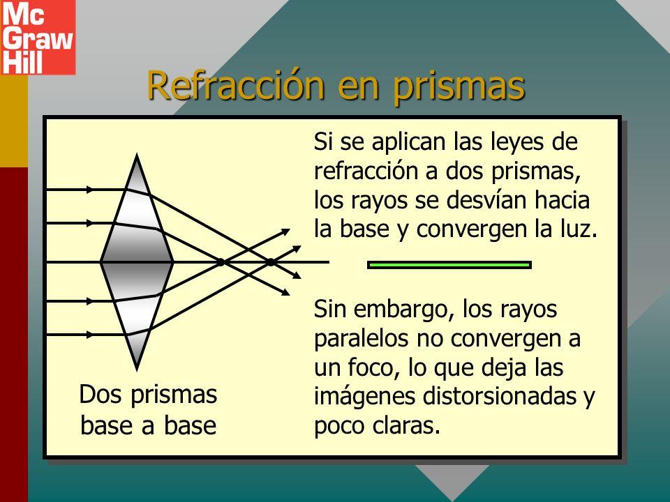 Refracción en prismas Dos prismas base a base Si se aplican las leyes de refracción a dos prismas, los rayos se desvían hacia la base y convergen la luz.
