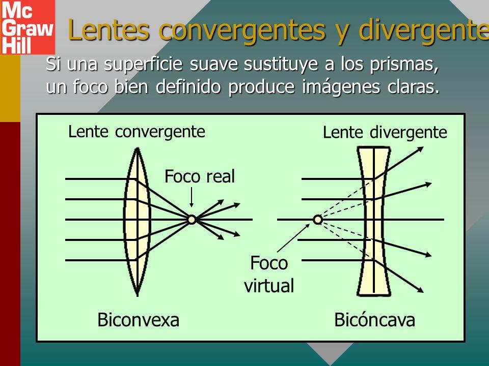 Lentes convergentes y divergentes Si una superficie suave sustituye a los prismas, un foco bien definido produce imágenes claras.
