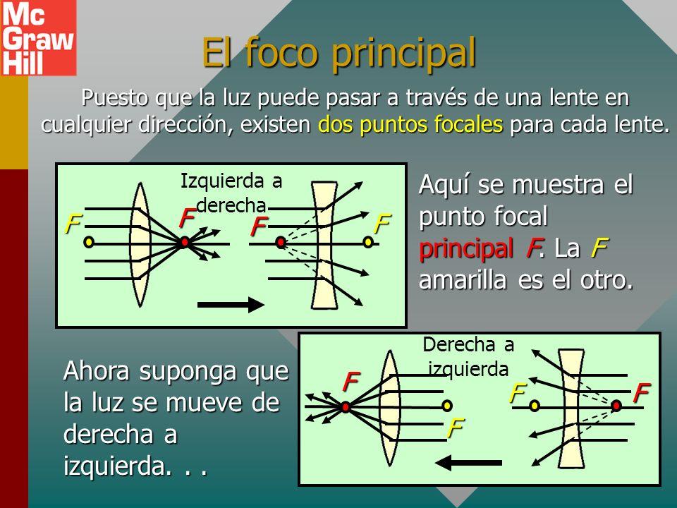 El foco principal Puesto que la luz puede pasar a través de una lente en cualquier dirección, existen dos puntos focales para cada lente.