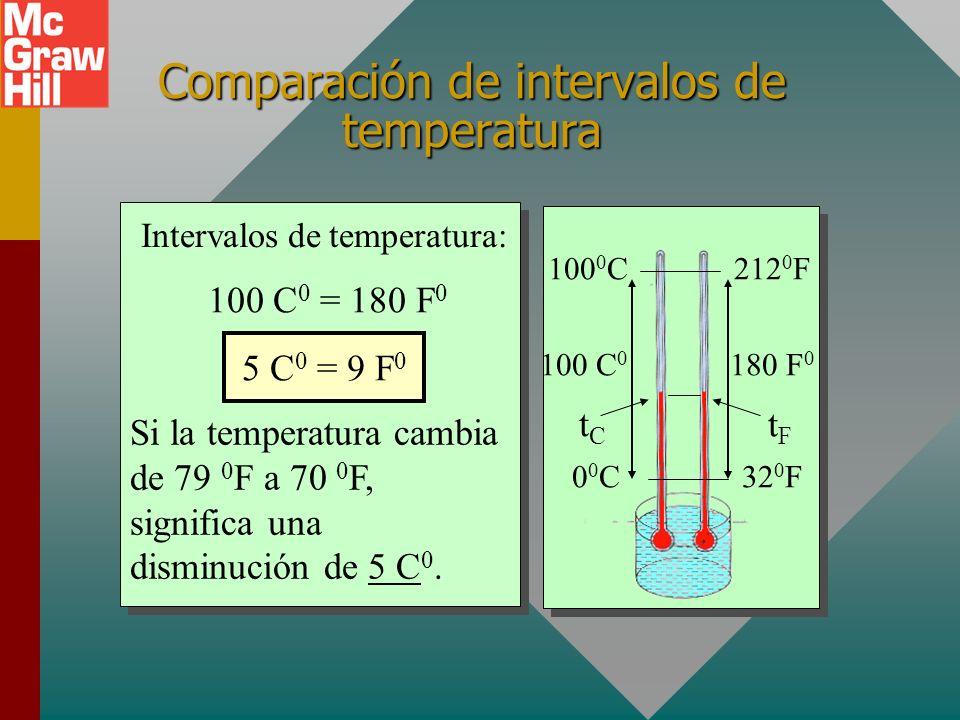 100 0 C212 0 F 00C00C32 0 F Escalas de temperatura El punto fijo inferior es el punto de congelación, la temperatura a la que el hielo y el agua coexi