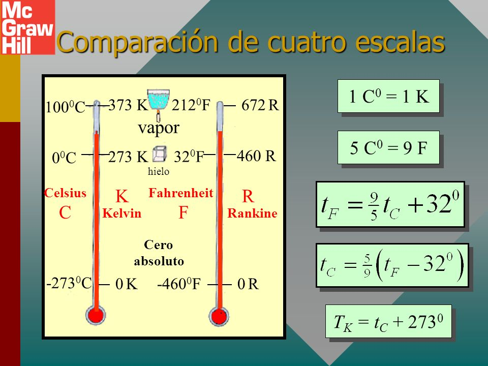 Cero absoluto de temperatura 100 0 C00C00C P1P1 P2P2 T1T1 T2T2 - 273 0 C 00C00C100 0 C P T Grafique los puntos (P 1, 0 0 C) y (P 2, 100 0 C); luego ex