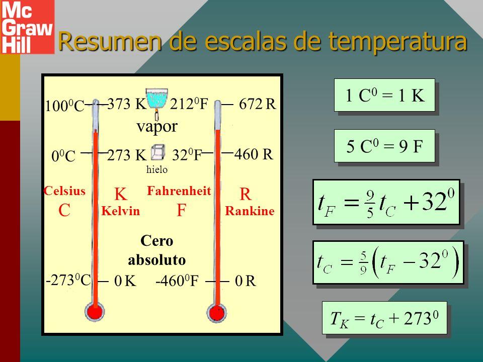 Resumen La energía térmica es la energía interna de un objeto: la suma de sus energías cinética y potencial molecular. Energía térmica = U + K Ley cer