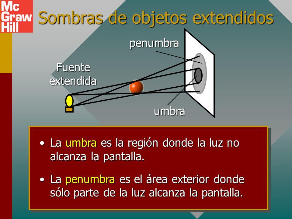 Ejemplo 2: El diámetro de la bola es 4 cm y se ubica a 20 cm de la fuente de luz puntual. Si la pantalla esta a 80 cm de la fuente, ¿cuál es el diámet