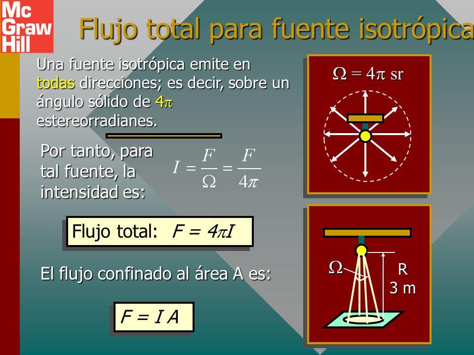 Intensidad luminosa La intensidad luminosa I para una fuente de luz es el flujo luminoso por unidad de ángulo sólido. Intensidad luminosa: La unidad e