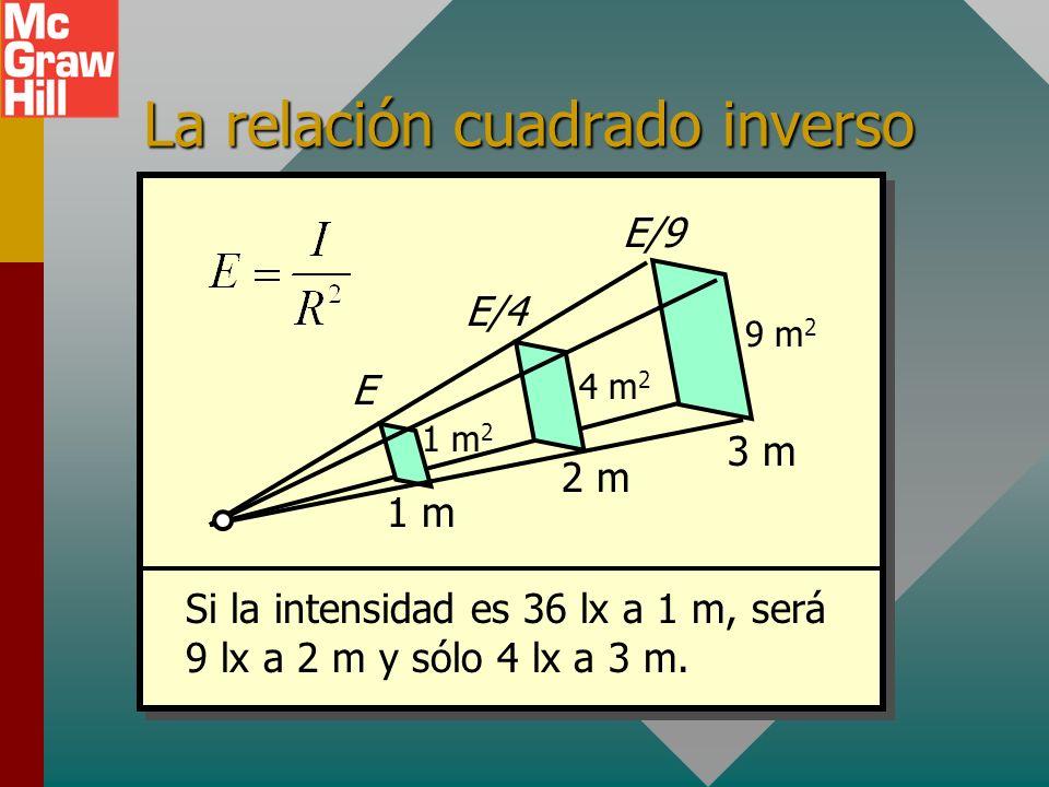 Ejemplo 5. Una luz de 400 cd se ubica a 2.4 m de una mesa de 1.2 m 2 de área. ¿Cuál es la iluminación y cuál el flujo F que cae sobre la mesa? R E = 6