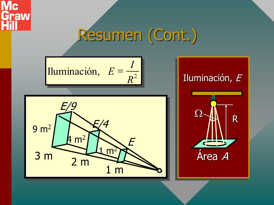 Resumen (continuación) Flujo total: F = 4 I Intensidad luminosa: La unidad es la candela (cd) A R El estereorradián Unidad: lux (lx) F E A