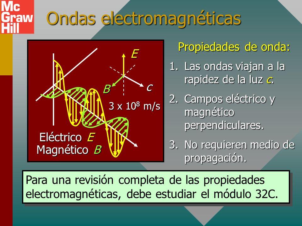 Ondas electromagnéticas c E B Eléctrico E Magnético B Propiedades de onda: 1.Las ondas viajan a la rapidez de la luz c.