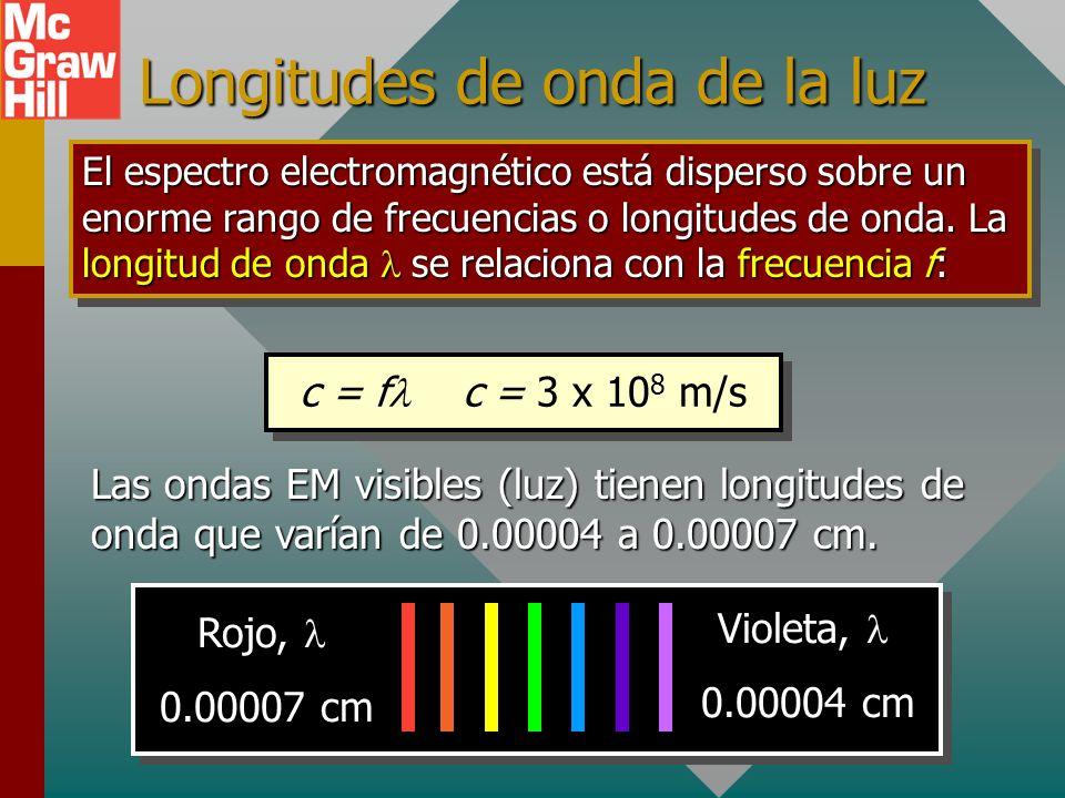 Ondas electromagnéticas c E B Eléctrico E Magnético B Propiedades de onda: 1.Las ondas viajan a la rapidez de la luz c. 2.Campos eléctrico y magnético