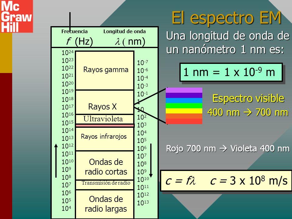 El espectro EM Una longitud de onda de un nanómetro 1 nm es: 1 nm = 1 x 10 -9 m Rojo 700 nm Violeta 400 nm c = f c = 3 x 10 8 m/s 10 24 10 23 10 22 10 21 10 20 10 19 10 18 10 17 10 16 10 15 10 14 10 13 10 12 10 11 10 10 10 9 10 8 10 7 10 6 10 5 10 4 Frecuencia Longitud de onda f (Hz) nm) 10 -7 10 -6 10 -4 10 -3 10 -1 1 10 10 2 10 3 10 4 10 5 10 6 10 7 10 8 10 9 10 10 10 11 10 12 10 13 Rayos gamma Rayos X Rayos infrarojos Ondas de radio cortas Transmisión de radio Ondas de radio largas Ultravioleta 400 nm 700 nm Espectro visible