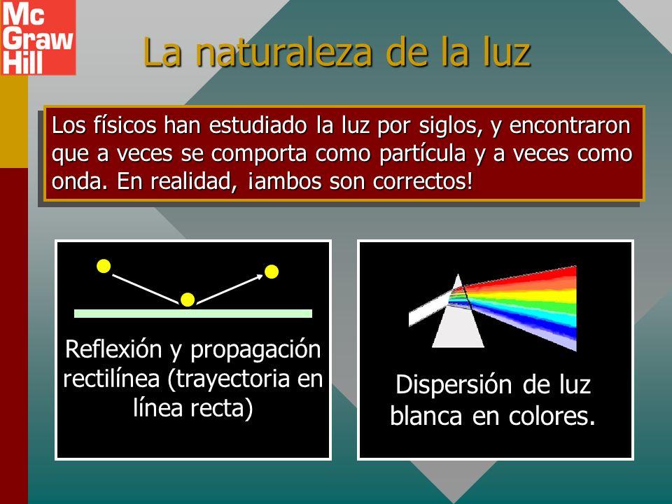 La naturaleza de la luz Los físicos han estudiado la luz por siglos, y encontraron que a veces se comporta como partícula y a veces como onda.