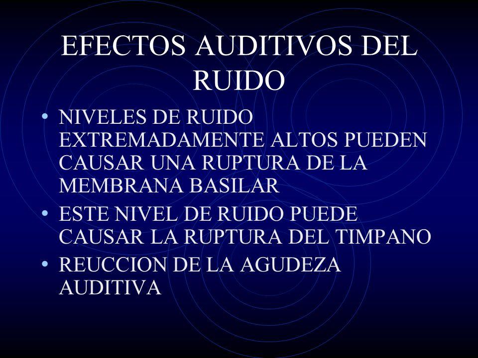 FACTORES FISICOS DEL RUIDO FRECUENCIA ESPRECTRO PRESION DEL NIVEL SONORO PERIODICIDAD DURACION DISTRIBUCION A LO LARGO DEL DIA NIVEL SONORO MAXIMO