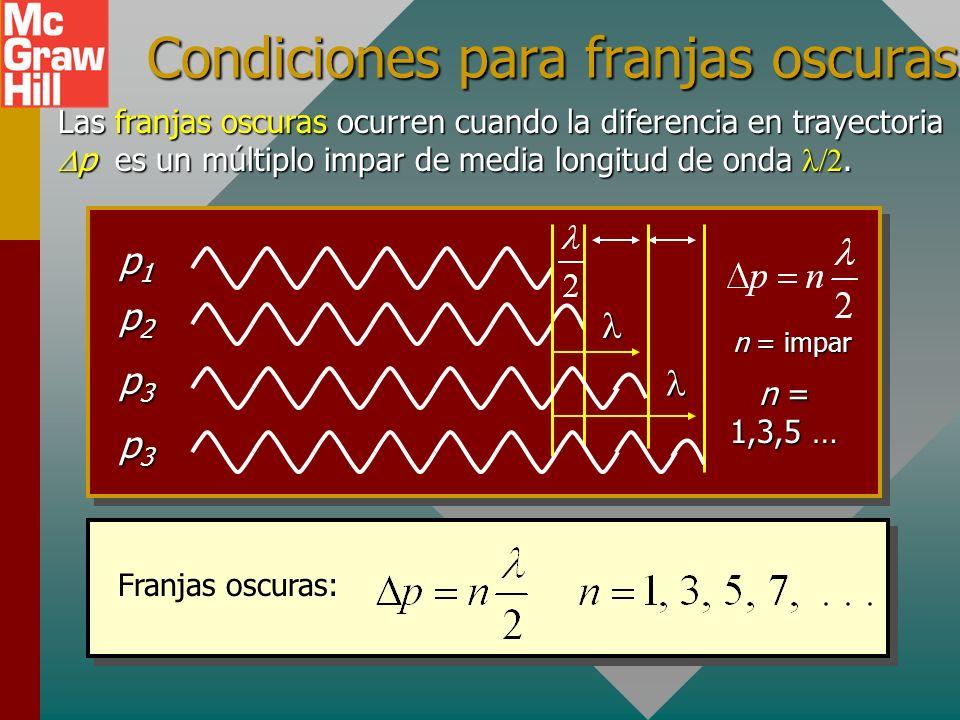 Condiciones para franjas oscuras Las franjas oscuras ocurren cuando la diferencia en trayectoria p es un múltiplo impar de media longitud de onda.