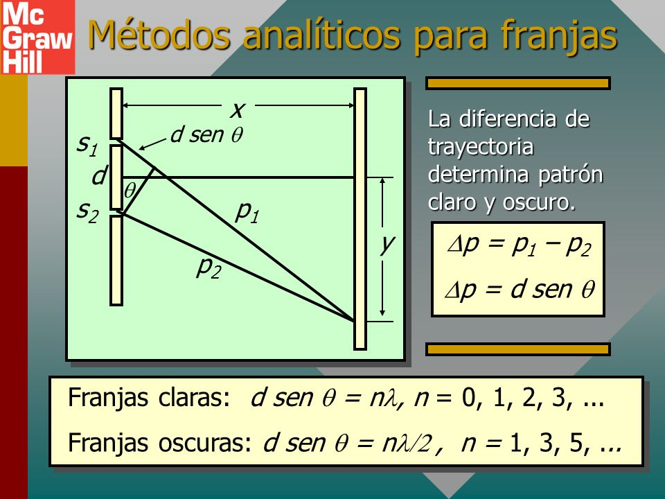 Métodos analíticos para franjas x y d sen s1s1 s2s2 d p1p1 p2p2 Franjas claras: d sen = n, n = 0, 1, 2, 3,...