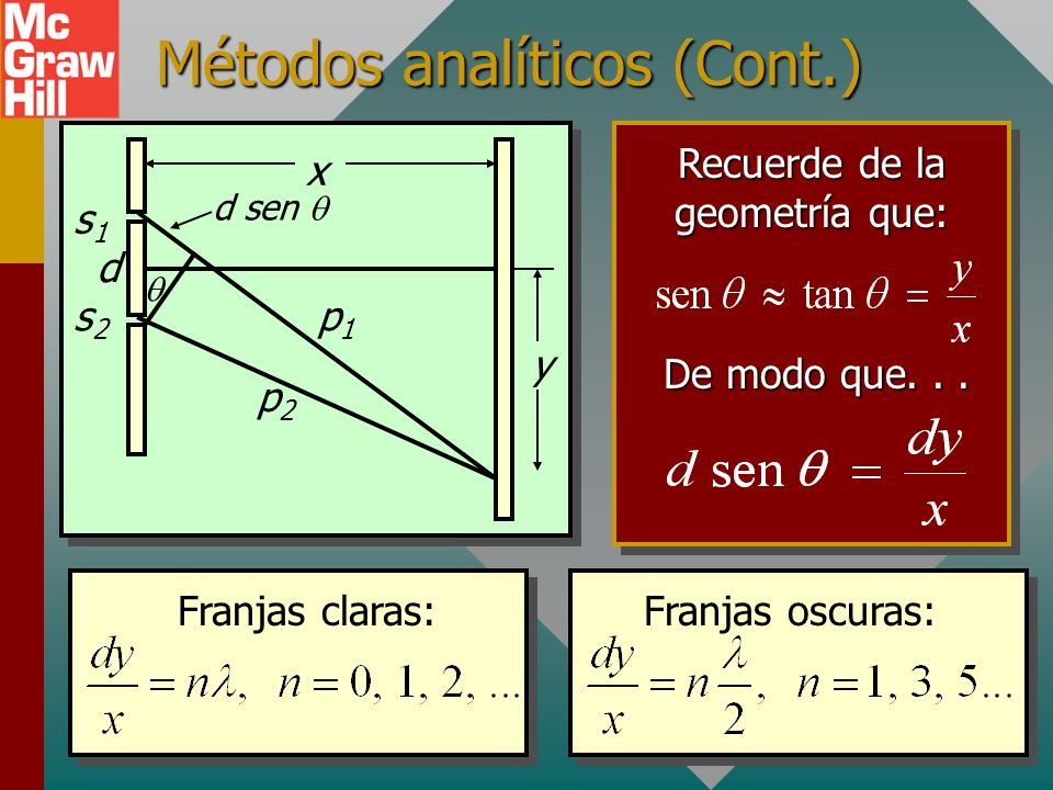Métodos analíticos para franjas x y d sen s1s1 s2s2 d p1p1 p2p2 Franjas claras: d sen = n, n = 0, 1, 2, 3,... Franjas oscuras: d sen = n, n = 1, 3, 5,