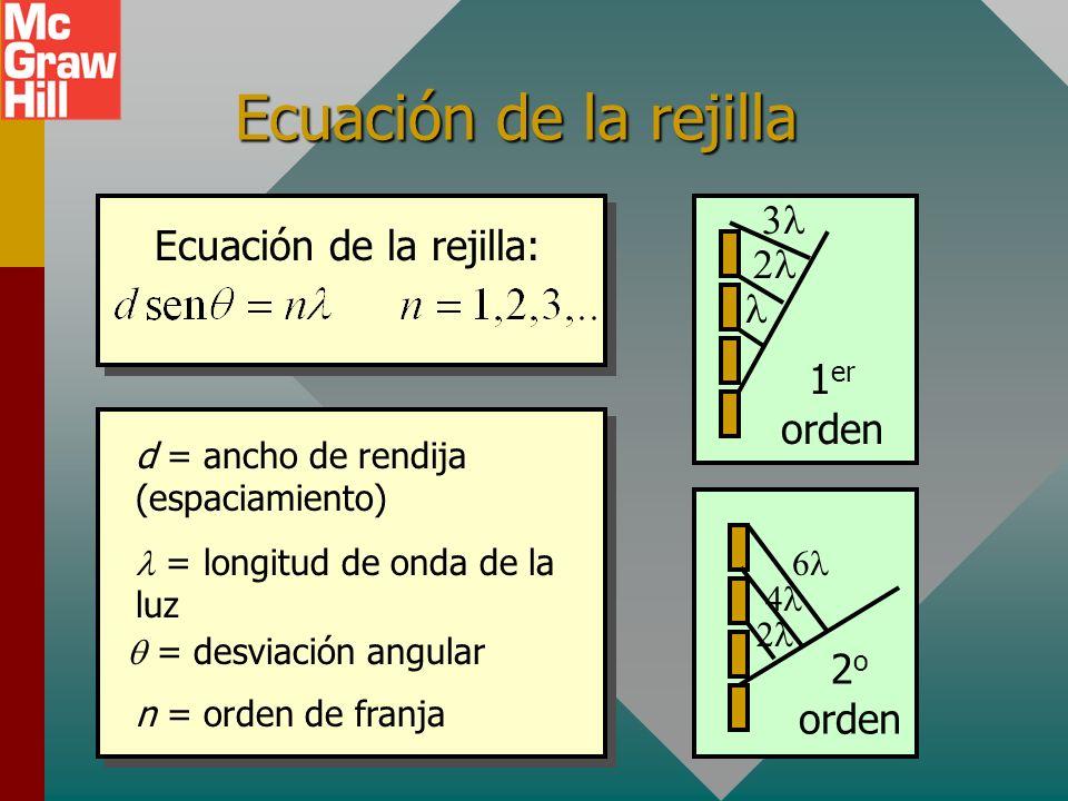 Ecuación de la rejilla d = ancho de rendija (espaciamiento) = longitud de onda de la luz = desviación angular n = orden de franja 1 er orden 2 o orden Ecuación de la rejilla: