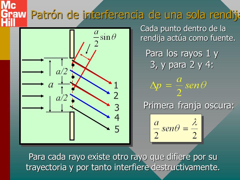 Patrón de interferencia de una sola rendija a/2 a 1 2 4 3 5 Cada punto dentro de la rendija actúa como fuente.