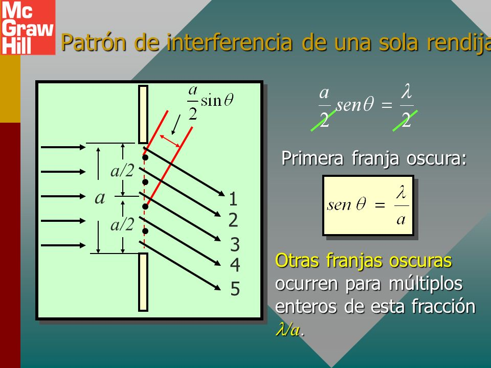 Patrón de interferencia de una sola rendija a/2 a 1 2 4 3 5 Cada punto dentro de la rendija actúa como fuente. Para los rayos 1 y 3, y para 2 y 4: Pri