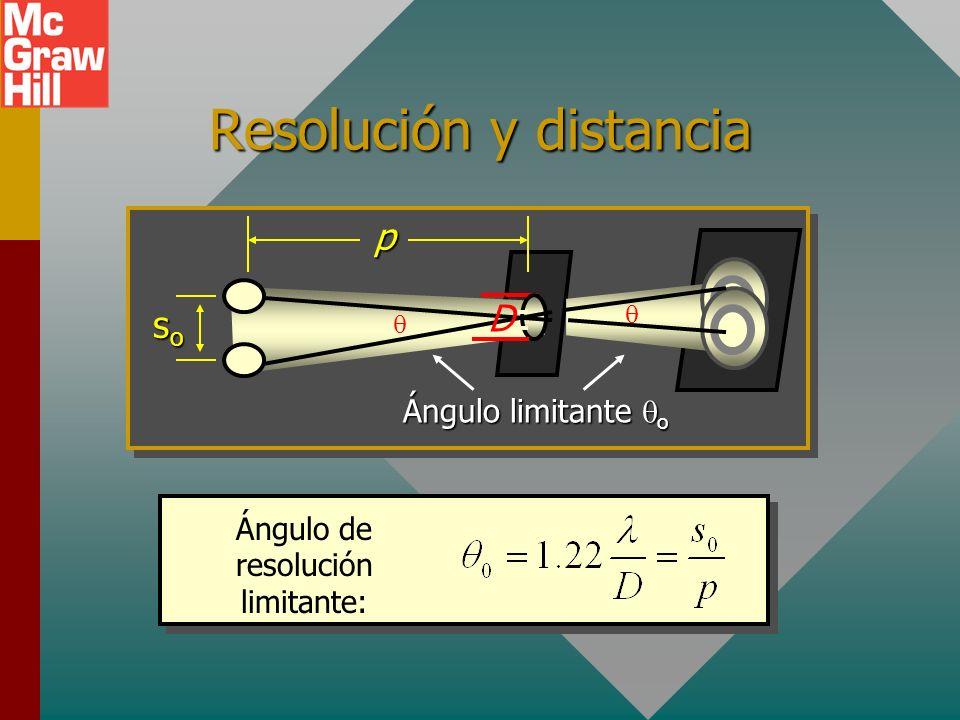 Resolución y distancia Ángulo de resolución limitante: sosososop D Ángulo limitante o