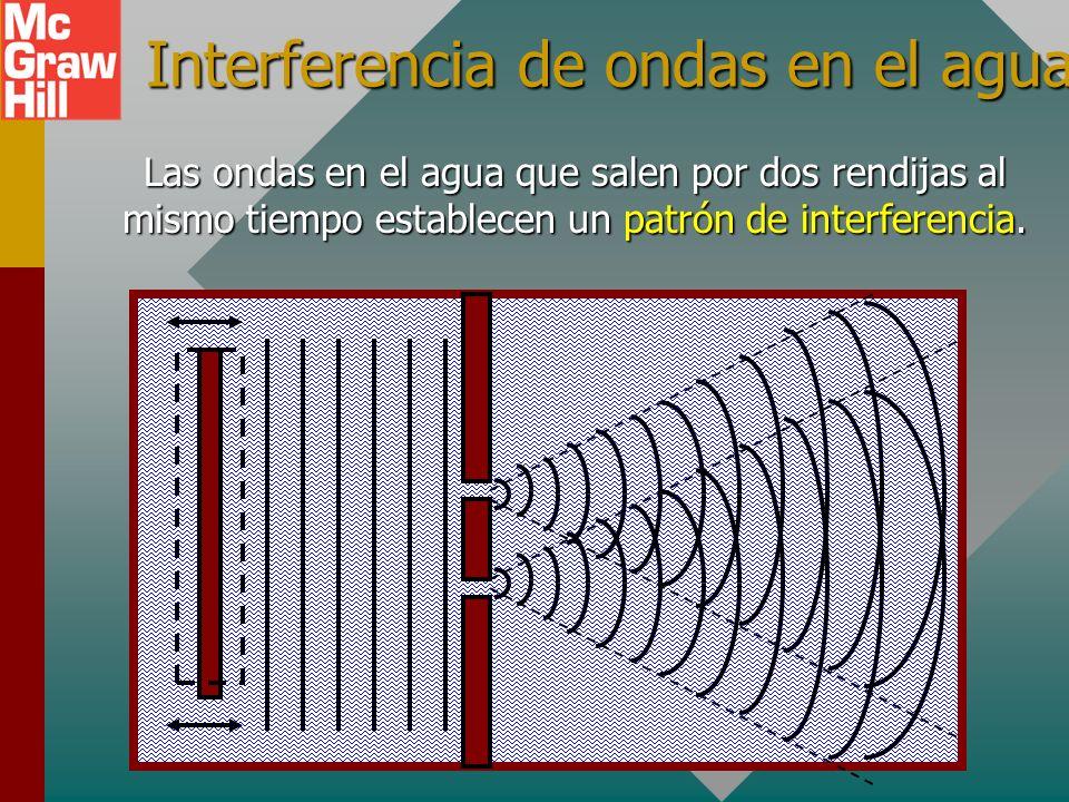 Ondas en el agua Un generador de ondas envía ondas periódicas en el agua hacia una barrera con una pequeña brecha, como se muestra abajo. Un nuevo con