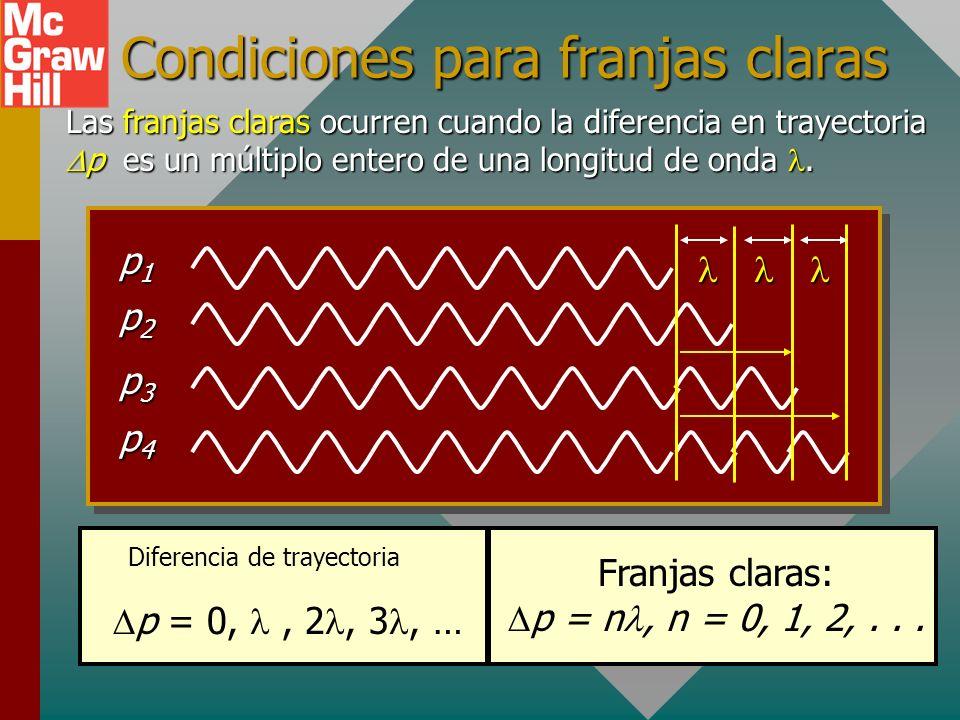Condiciones para franjas claras Las franjas claras ocurren cuando la diferencia en trayectoria p es un múltiplo entero de una longitud de onda.