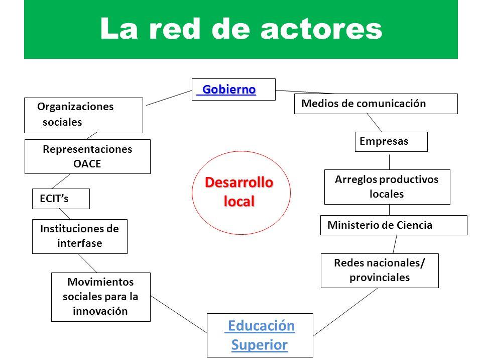La red de actores Organizaciones sociales Medios de comunicación Empresas Gobierno Gobierno Educación Superior Redes nacionales/ provinciales Minister
