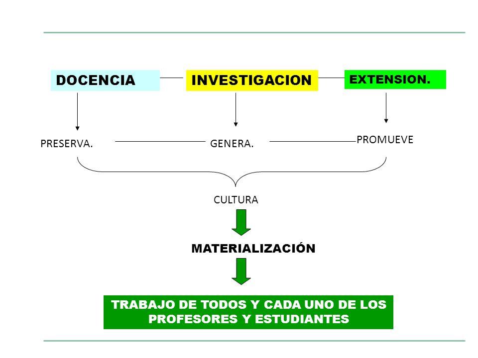 DOCENCIAINVESTIGACION EXTENSION. PRESERVA.GENERA. PROMUEVE CULTURA TRABAJO DE TODOS Y CADA UNO DE LOS PROFESORES Y ESTUDIANTES MATERIALIZACIÓN