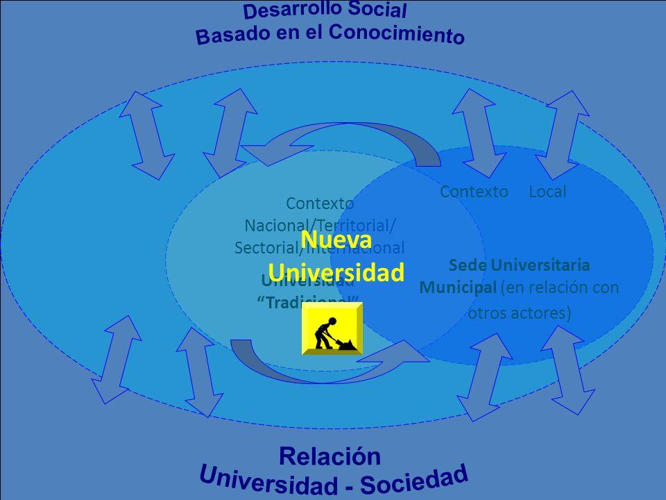 Universidad Tradicional Contexto Nacional/Territorial/ Sectorial/Internacional Sede Universitaria Municipal (en relación con otros actores) Contexto L