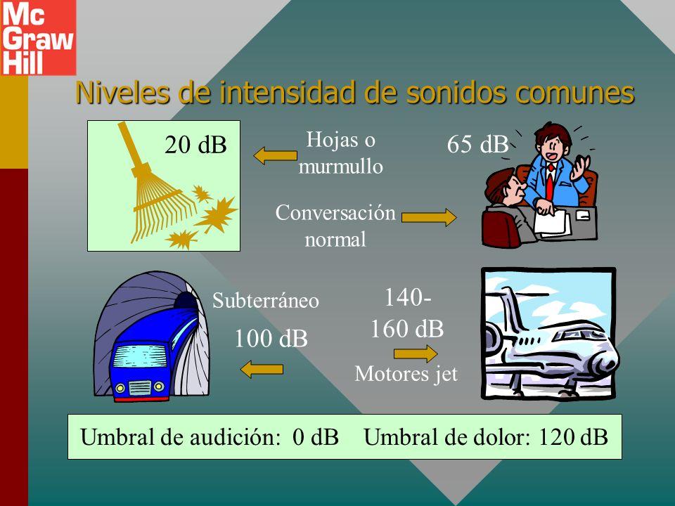 Ejemplo 2: Encuentre el nivel de intensidad de un sonido cuya intensidad es 1 x 10 -7 W/m 2. Nivel de intensidad: = 50 dB Nivel de intensidad: = 50 dB
