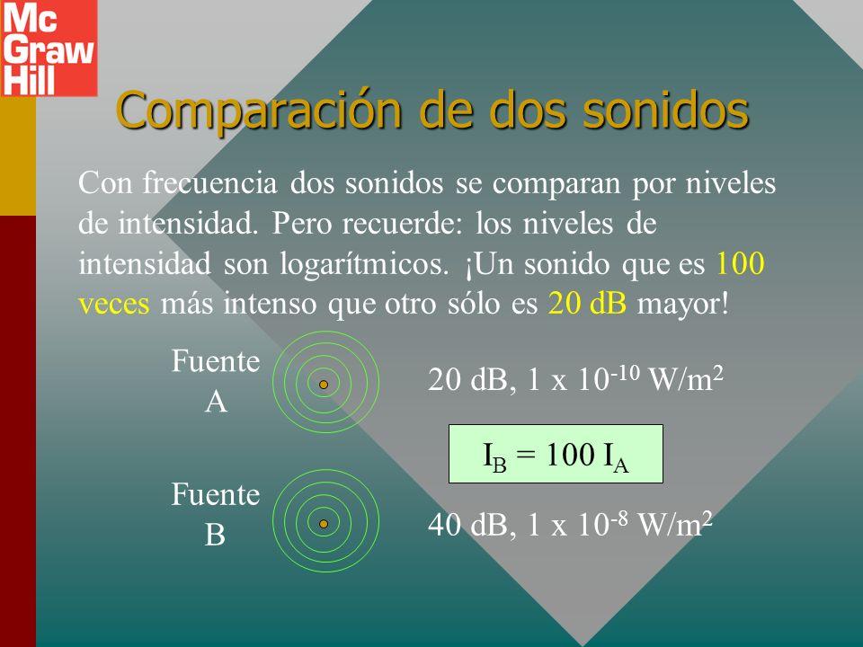 Niveles de intensidad de sonidos comunes Umbral de audición: 0 dB Umbral de dolor: 120 dB 20 dB 65 dB Hojas o murmullo Conversación normal Subterráneo
