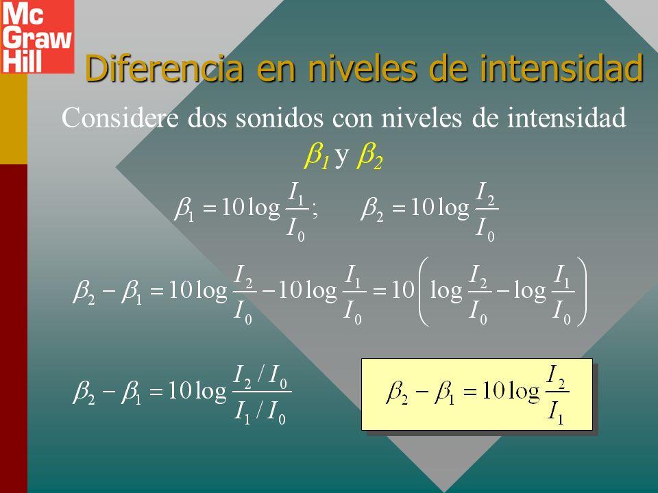 Comparación de dos sonidos Con frecuencia dos sonidos se comparan por niveles de intensidad. Pero recuerde: los niveles de intensidad son logarítmicos