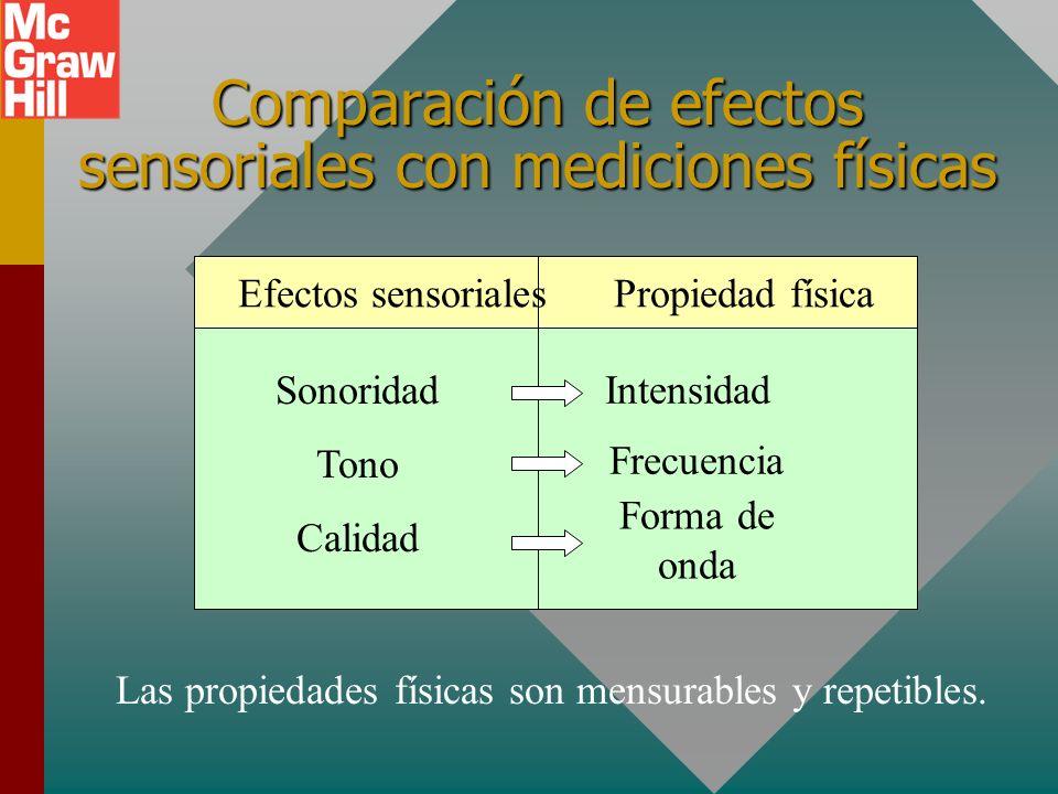 Comparación de efectos sensoriales con mediciones físicas Efectos sensoriales Propiedad física Sonoridad Tono Calidad Intensidad Frecuencia Forma de onda Las propiedades físicas son mensurables y repetibles.