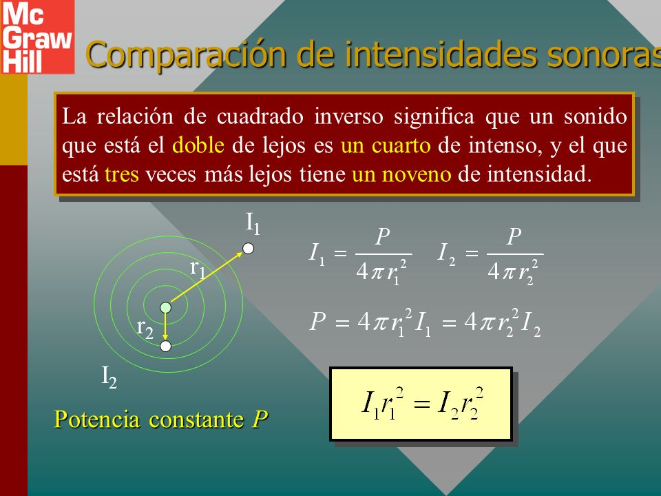 Comparación de intensidades sonoras La relación de cuadrado inverso significa que un sonido que está el doble de lejos es un cuarto de intenso, y el que está tres veces más lejos tiene un noveno de intensidad.