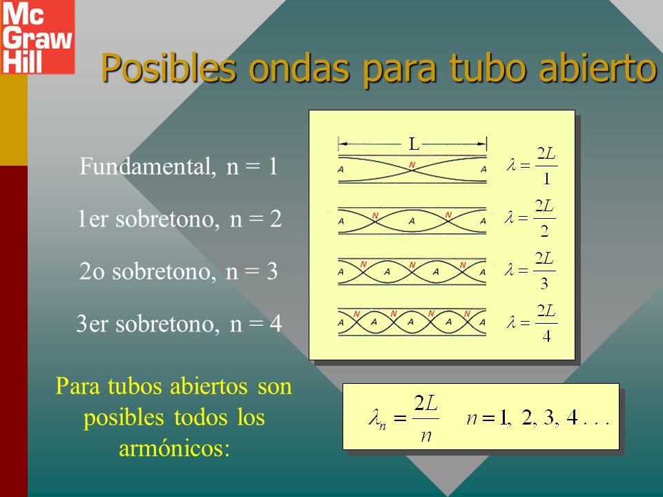 Velocidad y frecuencia de onda El periodo T es el tiempo para moverse una distancia de una longitud de onda. Por tanto, la rapidez de onda es: La frec