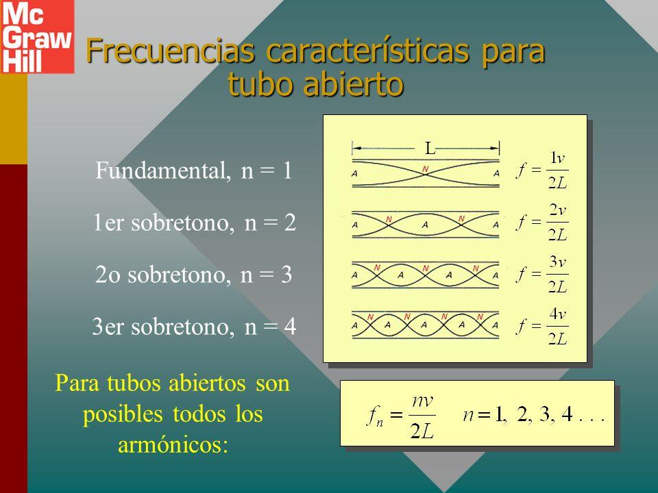 Posibles ondas para tubo abierto L Fundamental, n = 11er sobretono, n = 22o sobretono, n = 33er sobretono, n = 4 Para tubos abiertos son posibles todo