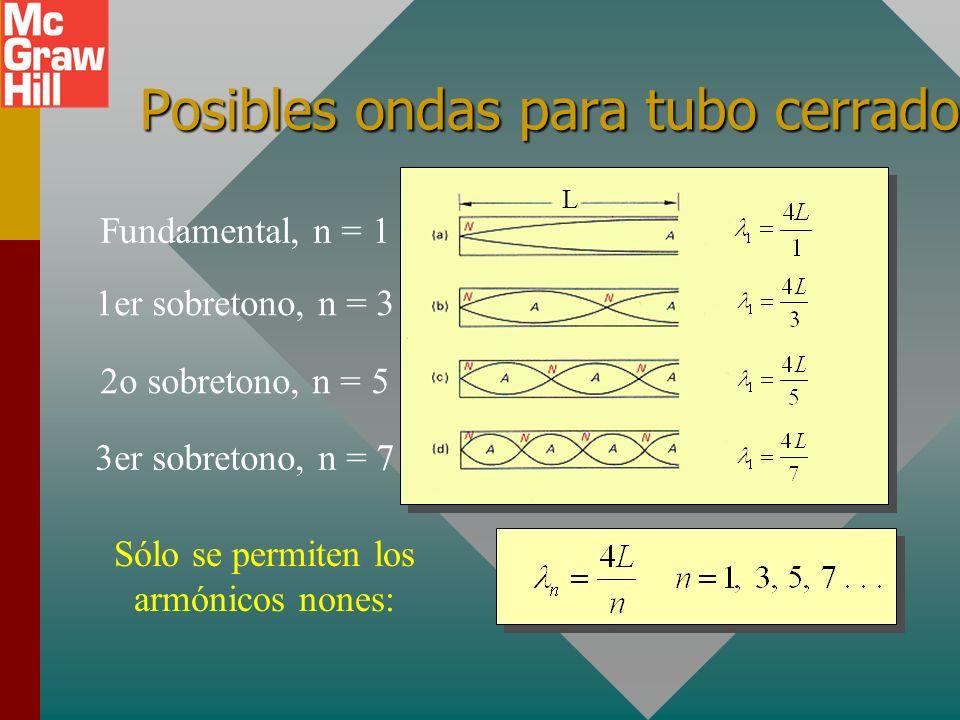 Frecuencias características para tubo abierto L Fundamental, n = 11er sobretono, n = 22o sobretono, n = 33er sobretono, n = 4 Para tubos abiertos son