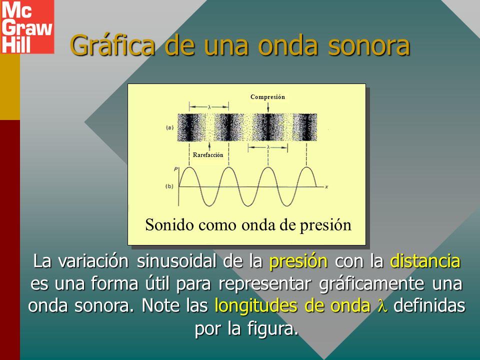 El sonido requiere un medio Frasco al vacío con timbre Batterías Bomba de vacío El sonido de un timbre que sueña disminuye conforme el aire sale del f