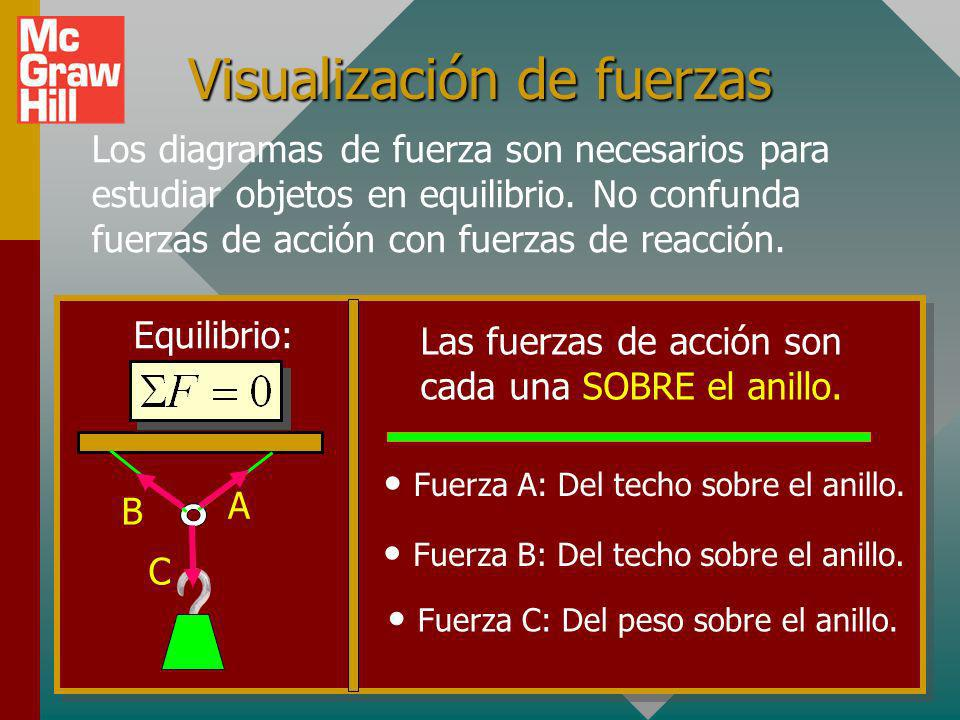Visualización de fuerzas Los diagramas de fuerza son necesarios para estudiar objetos en equilibrio.